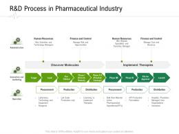 Randd Process In Pharmaceutical Industry Hospital Administration Ppt Show Aids