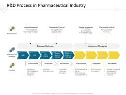 Randd Process In Pharmaceutical Industry Hospital Management Ppt Summary