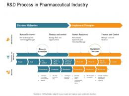 Randd Process In Pharmaceutical Industry Nursing Management Ppt Pictures