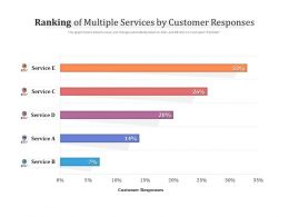 Ranking Of Multiple Services By Customer Responses