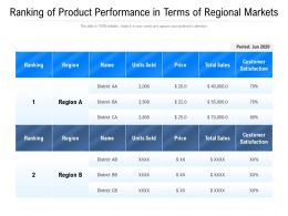Ranking Of Product Performance In Terms Of Regional Markets