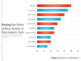 Ranking Pain Points Limiting Success Of Data Analytics Tools