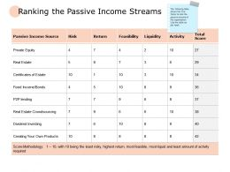 Ranking The Passive Income Streams Income Powerpoint Presentation Portfolio