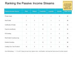 Ranking The Passive Income Streams Investing Ppt Powerpoint Presentation Ideas Guide