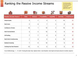 Ranking The Passive Income Streams Ppt Powerpoint Presentation Outline Designs