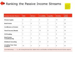 Ranking The Passive Income Streams Products Ppt Powerpoint Presentation File Aids
