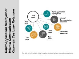 Rapid Application Deployment Internal Communication Channels Customer Retention Cpb