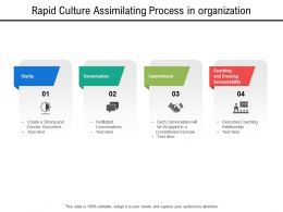 Rapid Culture Assimilating Process In Organization