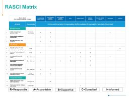 Rasci Matrix Sales Process Business Process Ppt Powerpoint Presentation Visual Aids Ideas