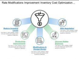 Rate Modifications Improvement Inventory Cost Optimization With Icons