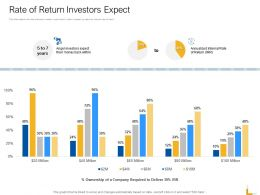 Rate Of Return Investors Expect Ppt Powerpoint Presentation File Samples