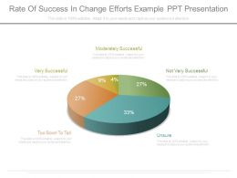 Rate Of Success In Change Efforts Example Ppt Presentation