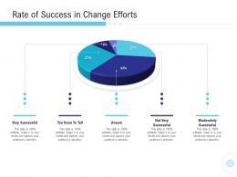 Rate Of Success In Change Efforts Implementation Management In Enterprise Ppt Images