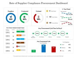 Rate Of Supplier Compliance Procurement Dashboard
