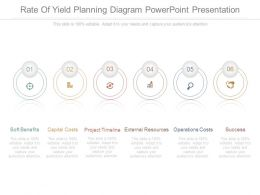 Rate Of Yield Planning Diagram Powerpoint Presentation