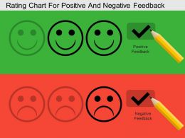 Rating Chart For Positive And Negative Feedback Flat Powerpoint Design