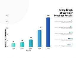 Rating Graph Of Customer Feedback Results
