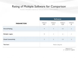 Rating Of Multiple Software For Comparison