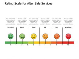 Rating Scale For After Sale Services