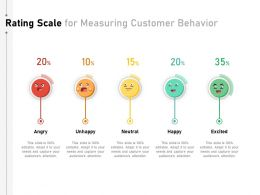Rating Scale For Measuring Customer Behavior