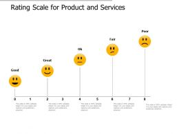 Rating Scale For Product And Services