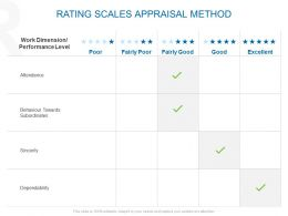 Rating Scales Appraisal Method Ppt Powerpoint Presentation Ideas