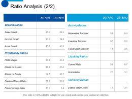 Ratio Analysis Growth Ratios Sales Growth Ppt Professional Design Inspiration