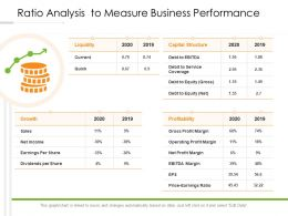 Ratio Analysis To Measure Business Performance