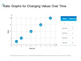 Ratio Graphs For Changing Values Over Time