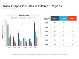 Ratio Graphs For Sales In Different Regions