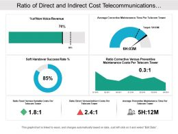 Ratio Of Direct And Indirect Cost Telecommunications Dashboard