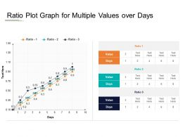 Ratio Plot Graph For Multiple Values Over Days