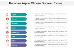 Rationale Aspire Choose Discover Evolve Extend