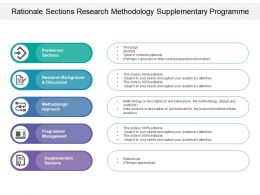 Rationale Sections Research Methodology Supplementary Programme