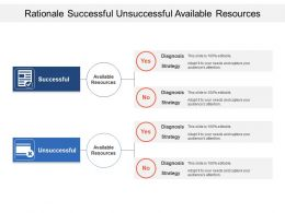 Rationale Successful Unsuccessful Available Resources