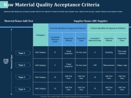 Raw Material Quality Acceptance Criteria Future Ppt Powerpoint Presentation Summary Inspiration