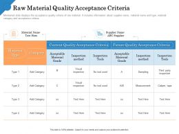 Raw Material Quality Acceptance Criteria Material Grade Ppt Powerpoint Show