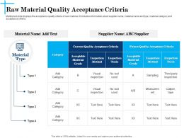 Raw Material Quality Acceptance Criteria N621 Powerpoint Presentation Maker