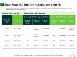 Raw Material Quality Acceptance Criteria Ppt Powerpoint Presentation Slides Deck