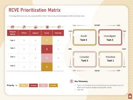 RCVE Prioritization Matrix Avoid Task Ppt Powerpoint Presentation Examples