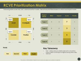 RCVE Prioritization Matrix Basis Ppt Powerpoint Presentation Show Aids