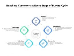 Reaching Customers At Every Stage Of Buying Cycle