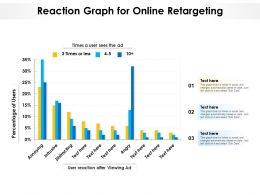 Reaction Graph For Online Retargeting