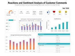 Reactions And Sentiment Analysis Of Customer Comments