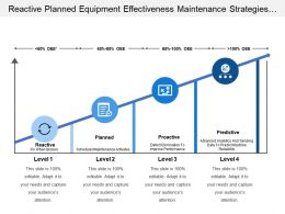 Reactive Planned Equipment Effectiveness Maintenance Strategies Levels With Icons