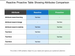 Reactive Proactive Table Showing Attributes Comparison