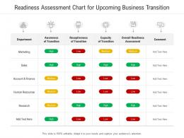 Readiness Assessment Chart For Upcoming Business Transition