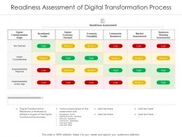 Readiness Assessment Of Digital Transformation Process