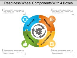 Readiness Wheel Components With 4 Boxes