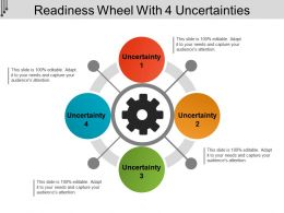 Readiness Wheel With 4 Uncertainties